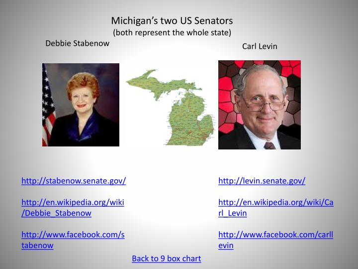 Michigan's two US Senators