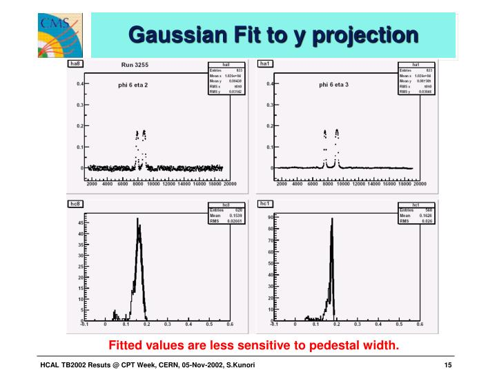 Gaussian Fit to y projection