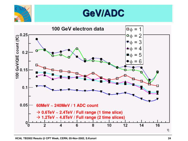 GeV/ADC