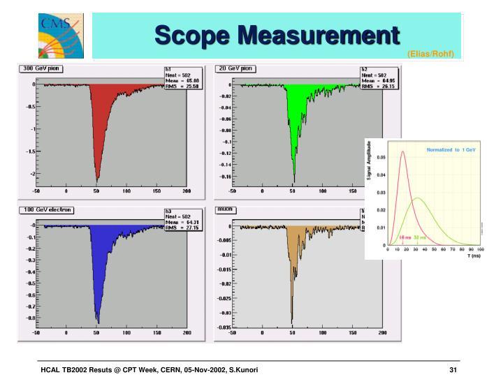 Scope Measurement