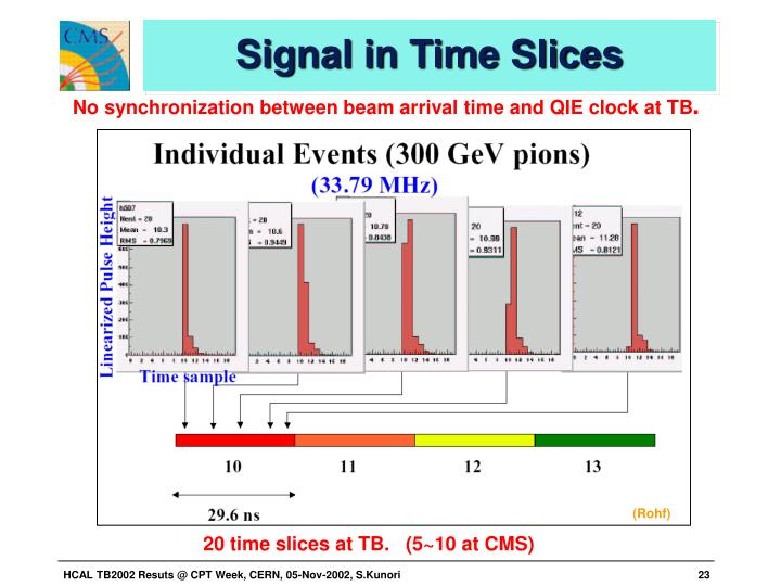 Signal in Time Slices