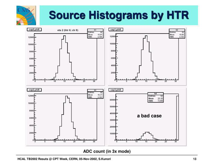 Source Histograms by HTR