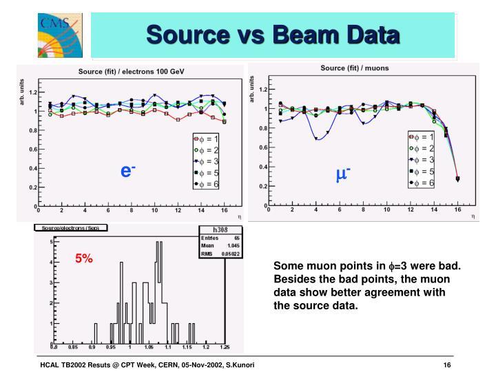 Source vs Beam Data
