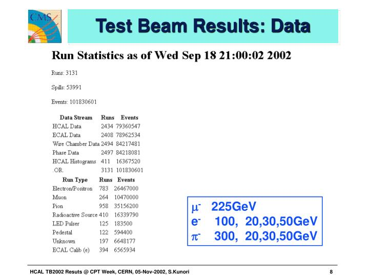 Test Beam Results: Data