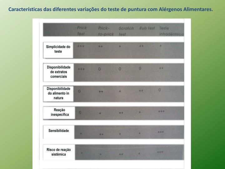 Características das diferentes variações do teste de