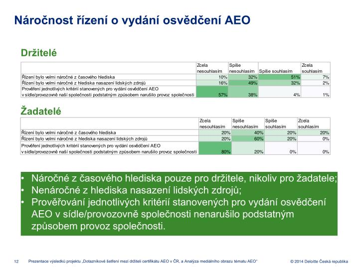 Náročnost řízení o vydání osvědčení AEO