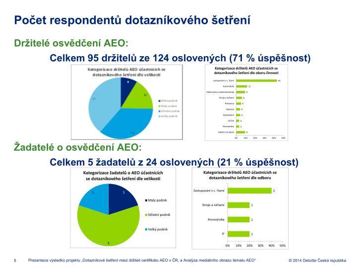 Počet respondentů dotazníkového šetření