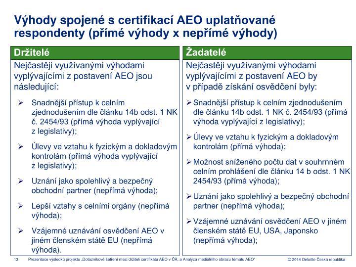 Výhody spojené scertifikací AEO uplatňované