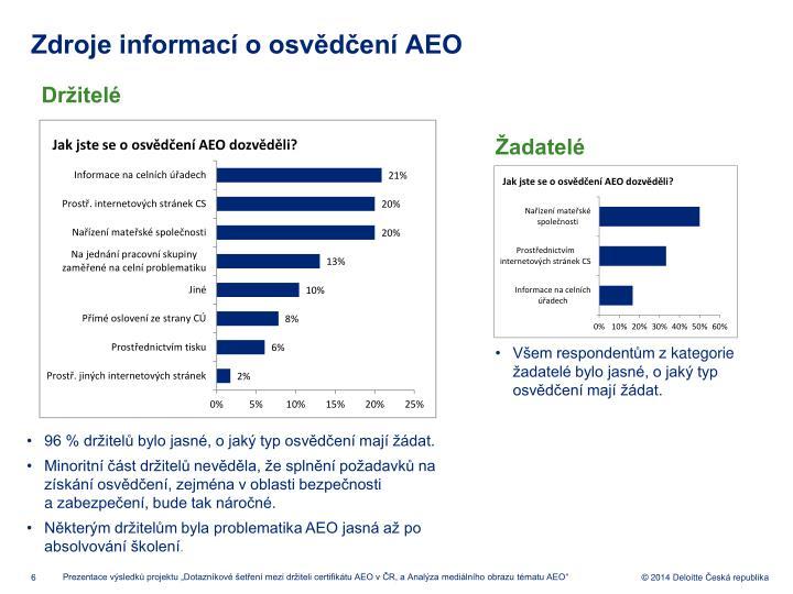 Zdroje informac o osvden AEO