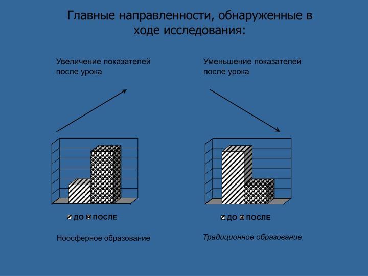 Главные направленности, обнаруженные в ходе исследования