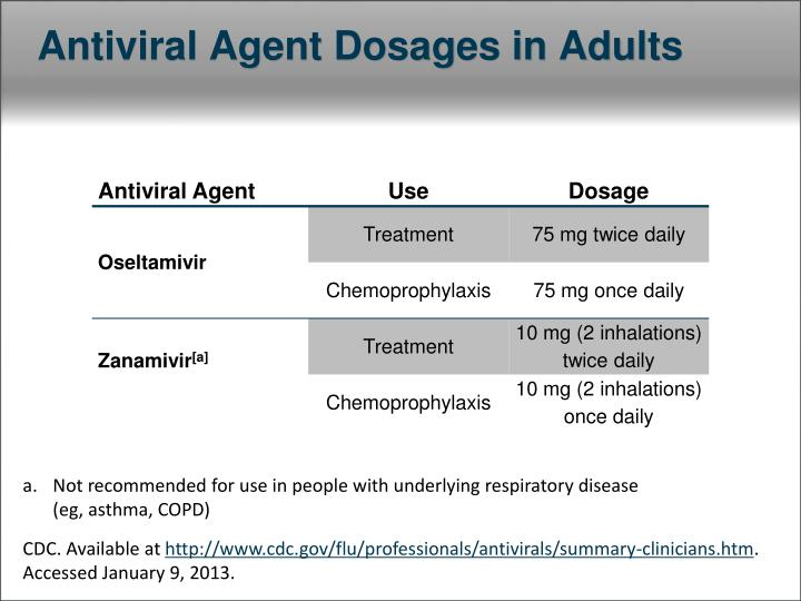 Antiviral Agent Dosages in Adults