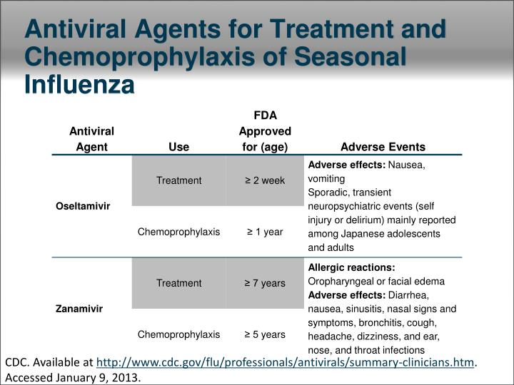 Antiviral Agents for Treatment and Chemoprophylaxis of Seasonal Influenza