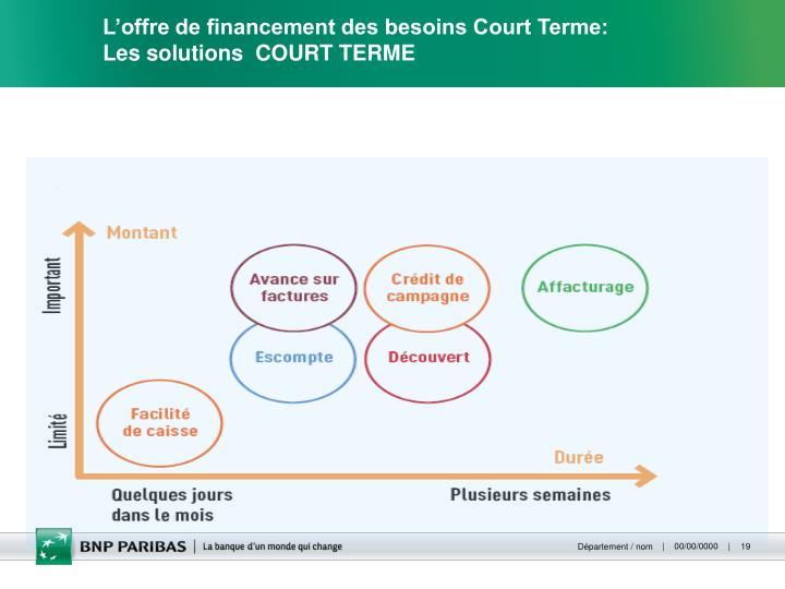 L'offre de financement des besoins Court Terme: