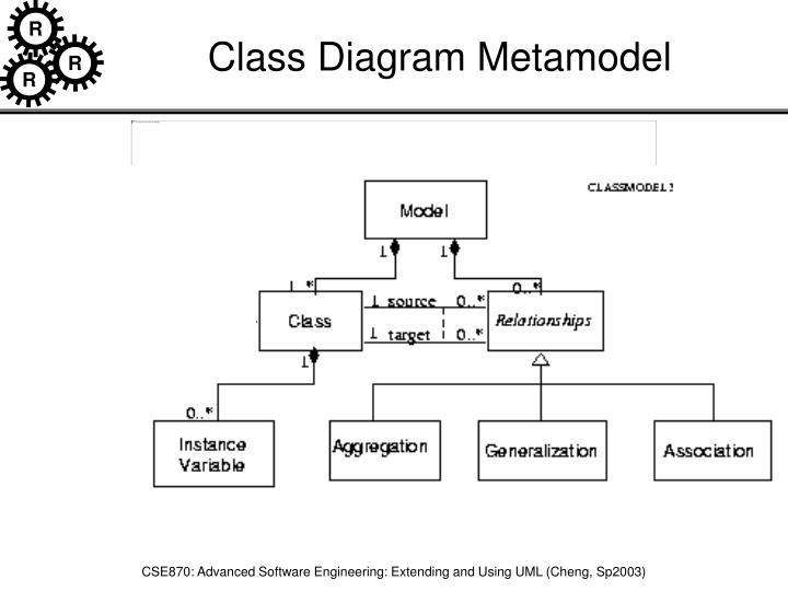Class Diagram Metamodel
