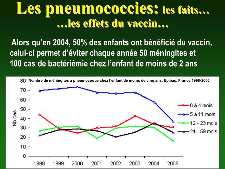 Les pneumococcies: