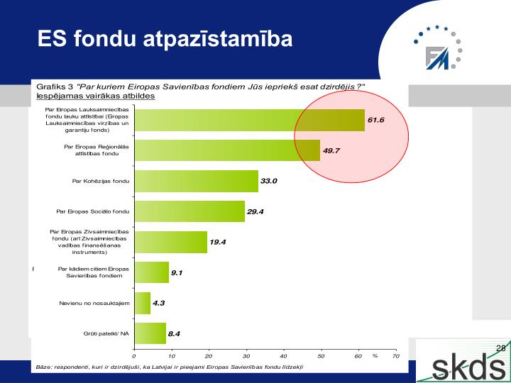 ES fondu atpazīstamība