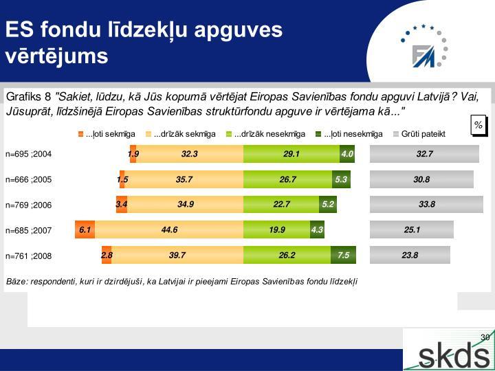 ES fondu līdzekļu apguves