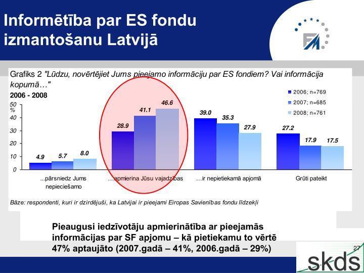Informētība par ES fondu