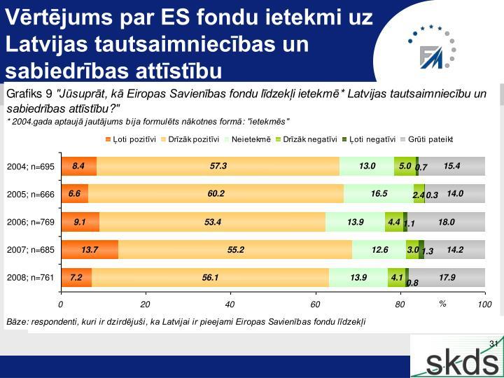 Vērtējums par ES fondu ietekmi uz
