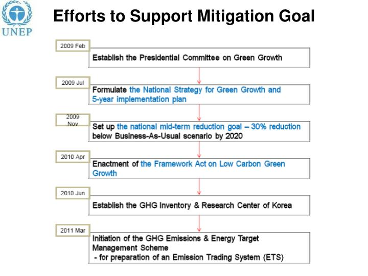 Efforts to Support Mitigation Goal