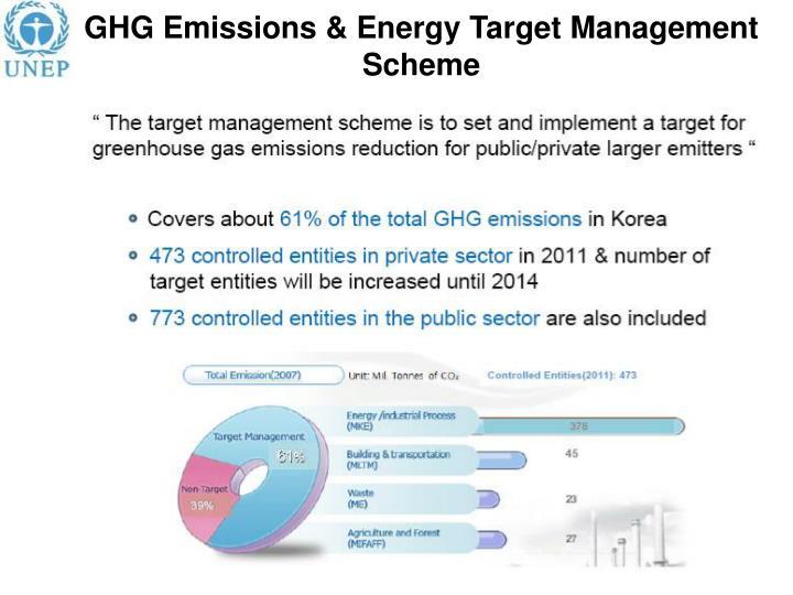 GHG Emissions & Energy Target Management
