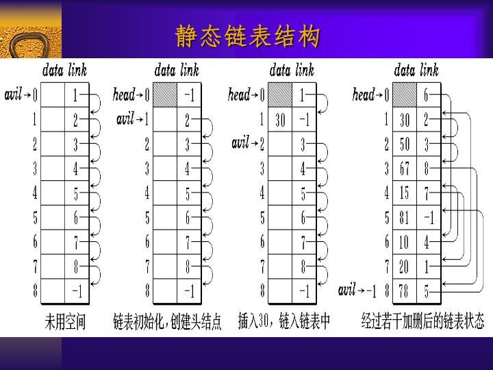 静态链表结构