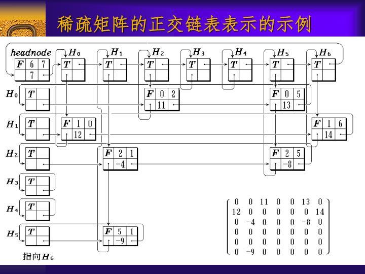 稀疏矩阵的正交链表表示的示例