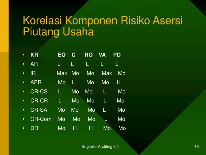 Korelasi Komponen Risiko Asersi Piutang Usaha