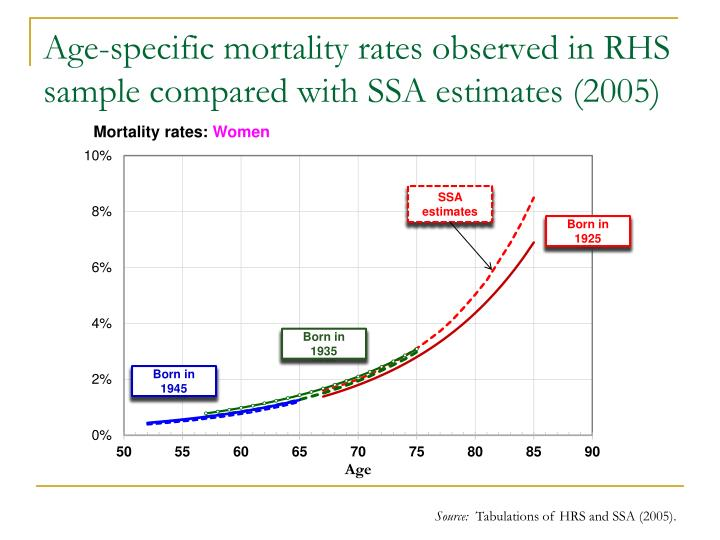 Age-specific mortality rates observed in RHS sample compared with SSA estimates (2005)