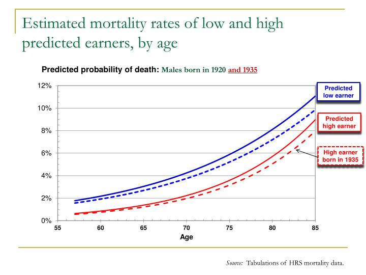 Estimated mortality rates of low and high predicted earners, by age