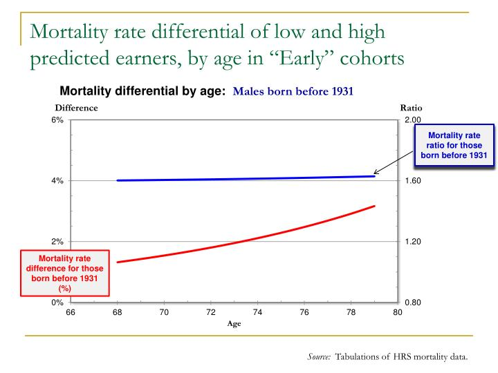 "Mortality rate differential of low and high predicted earners, by age in ""Early"" cohorts"