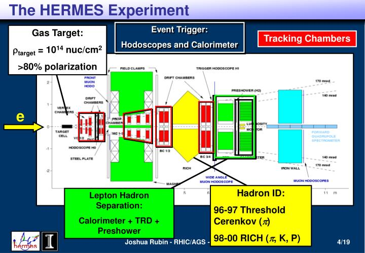 The HERMES Experiment