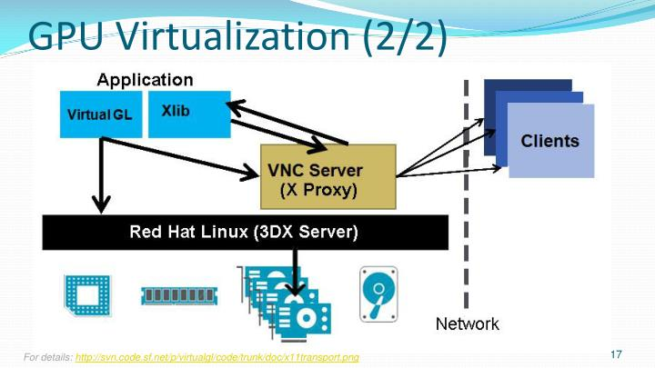 GPU Virtualization