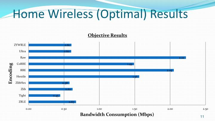 Home Wireless (Optimal) Results