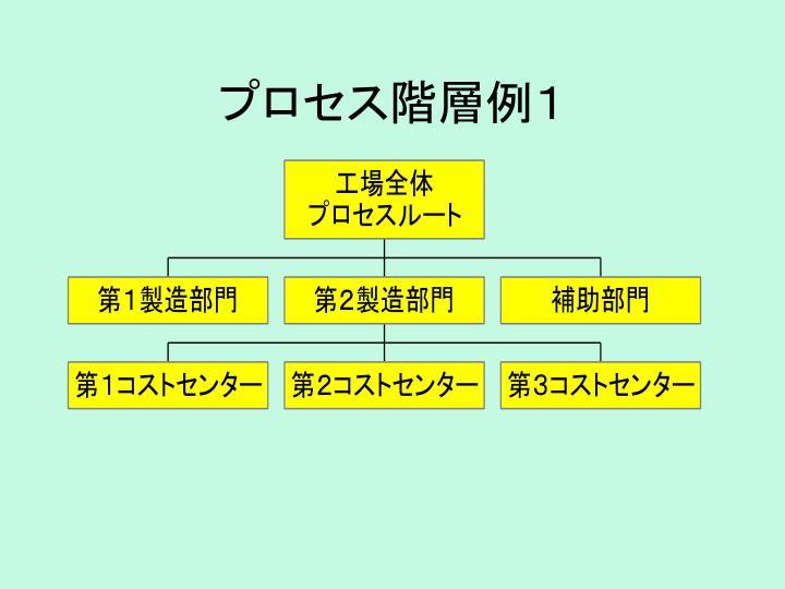 プロセス階層例1