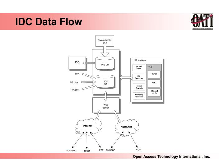 IDC Data Flow