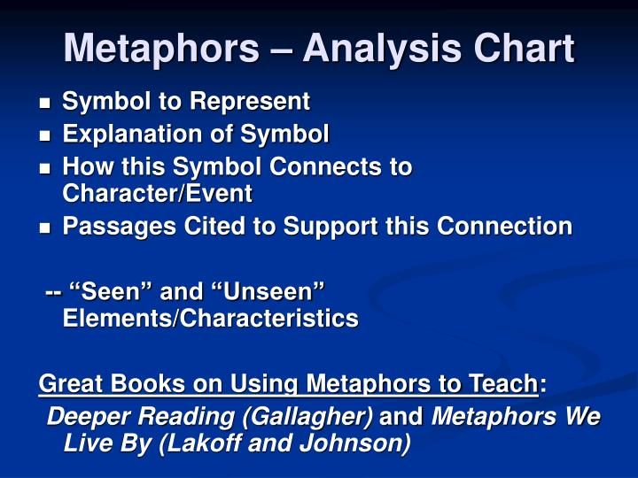 Metaphors – Analysis Chart