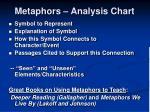 metaphors analysis chart