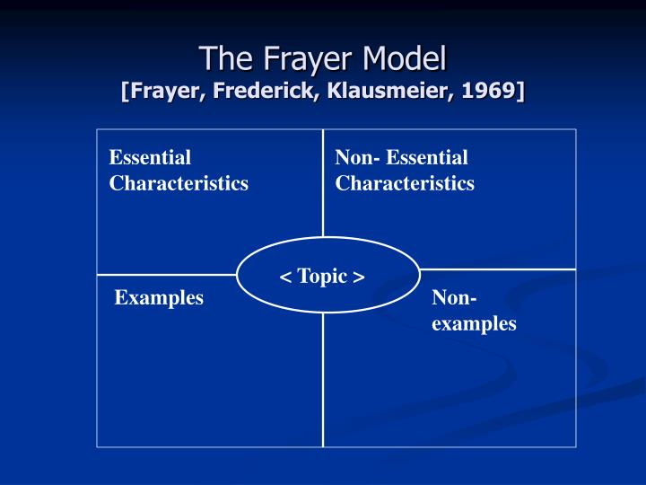 The Frayer Model