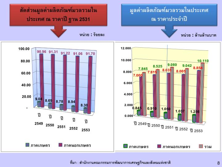 สัดส่วนมูลค่าผลิตภัณฑ์มวลรวมในประเทศ ณ ราคาปี ฐาน 2531