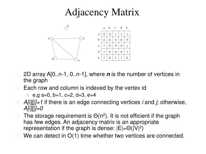 Adjacency Matrix