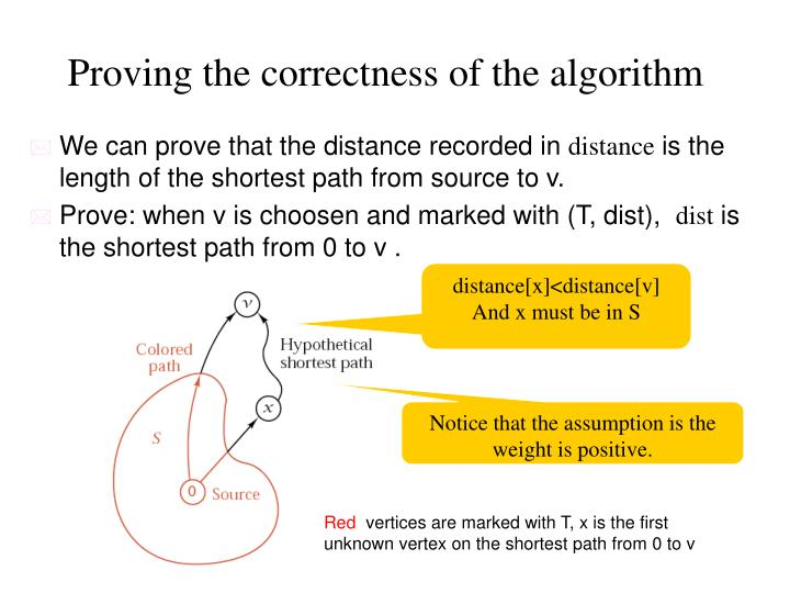 Proving the correctness of the algorithm