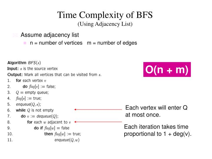 Time Complexity of BFS