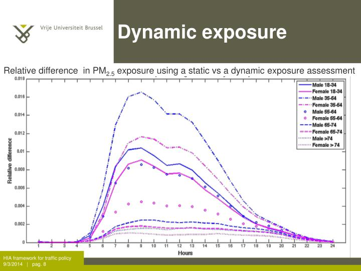 Dynamic exposure