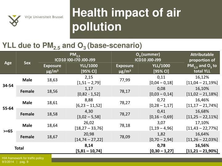 Health impact of air pollution