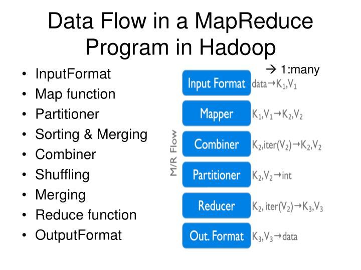 Data Flow in a MapReduce Program in Hadoop