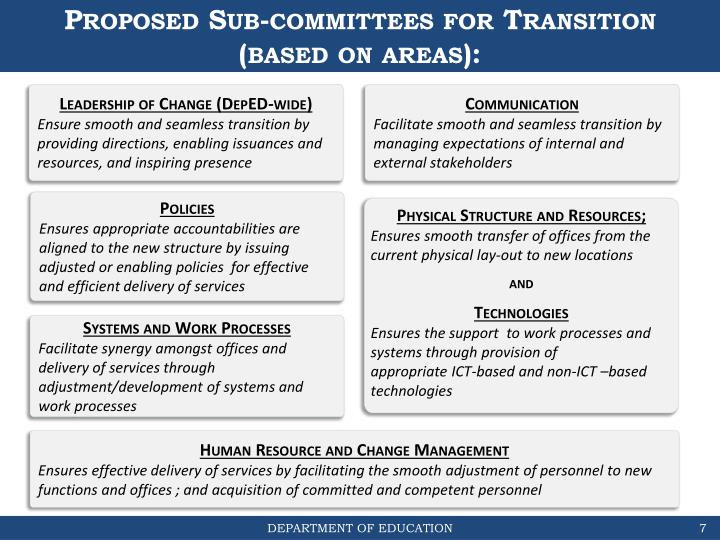 Proposed Sub-committees for Transition (based on areas):