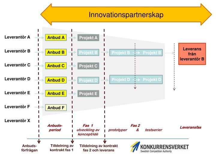 Innovationspartnerskap