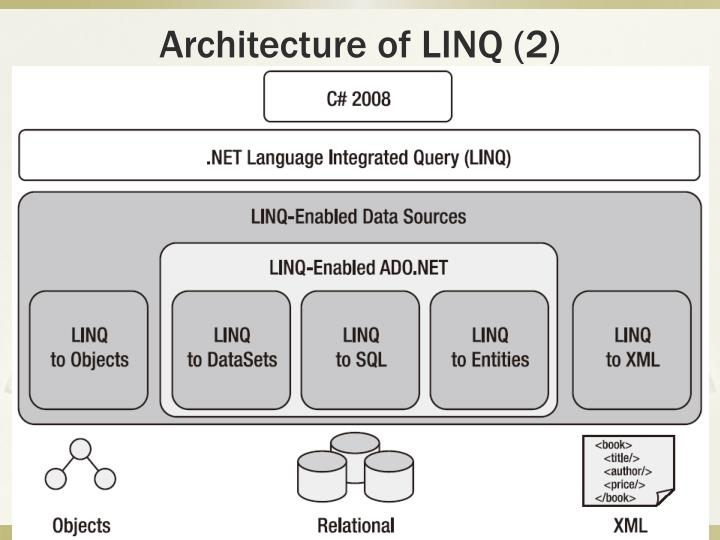 Architecture of LINQ (2)