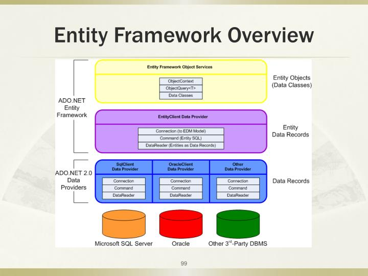 Entity Framework Overview